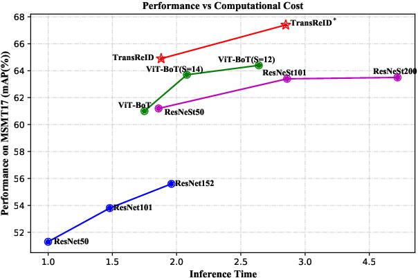 Figure 1 for TransReID: Transformer-based Object Re-Identification