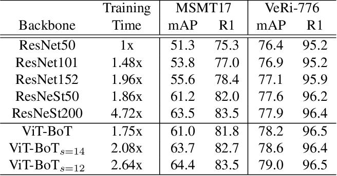 Figure 4 for TransReID: Transformer-based Object Re-Identification