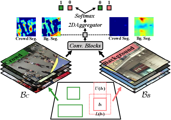 Figure 3 for Fine-grained Domain Adaptive Crowd Counting via Point-derived Segmentation
