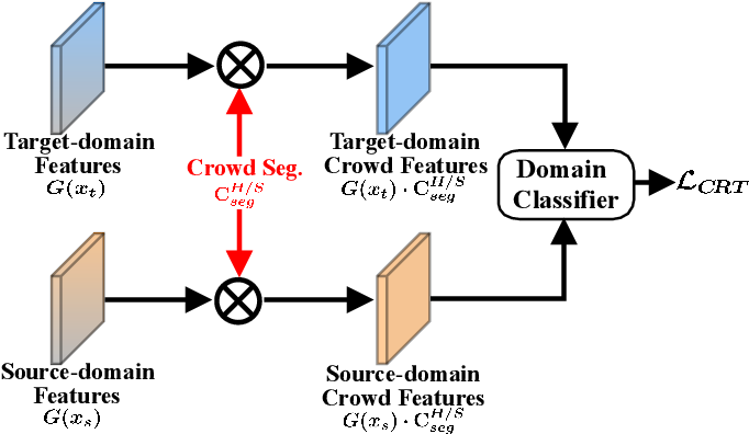 Figure 4 for Fine-grained Domain Adaptive Crowd Counting via Point-derived Segmentation