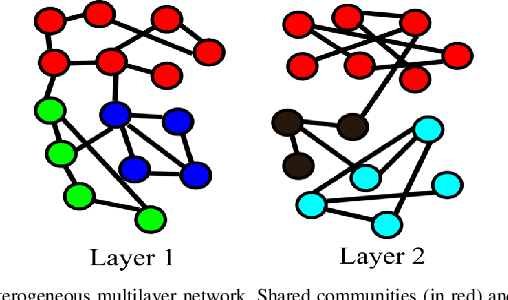 Figure 1 for Latent heterogeneous multilayer community detection