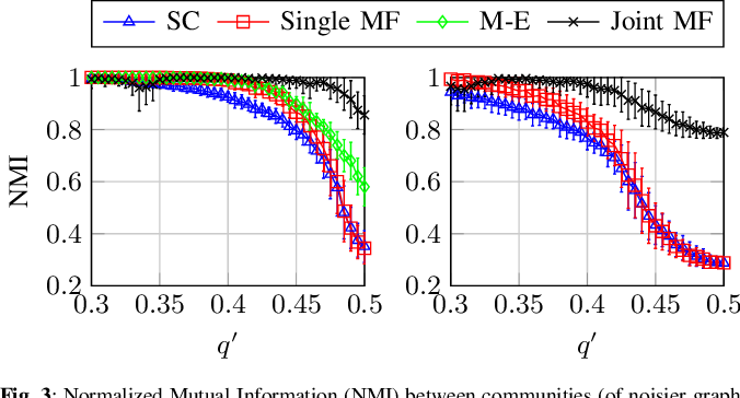 Figure 3 for Latent heterogeneous multilayer community detection