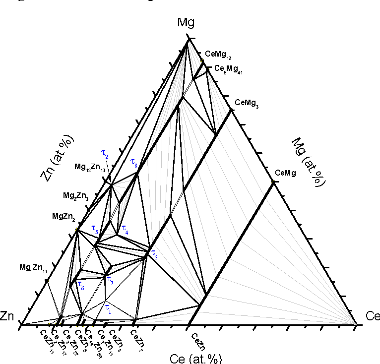 phase equilibria of the ce mg zn ternary system at 300 c Hawkeye Marvel phase equilibria of the ce mg zn ternary system at 300 c semantic scholar