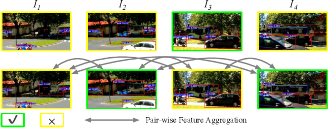 Figure 1 for Object-aware Feature Aggregation for Video Object Detection