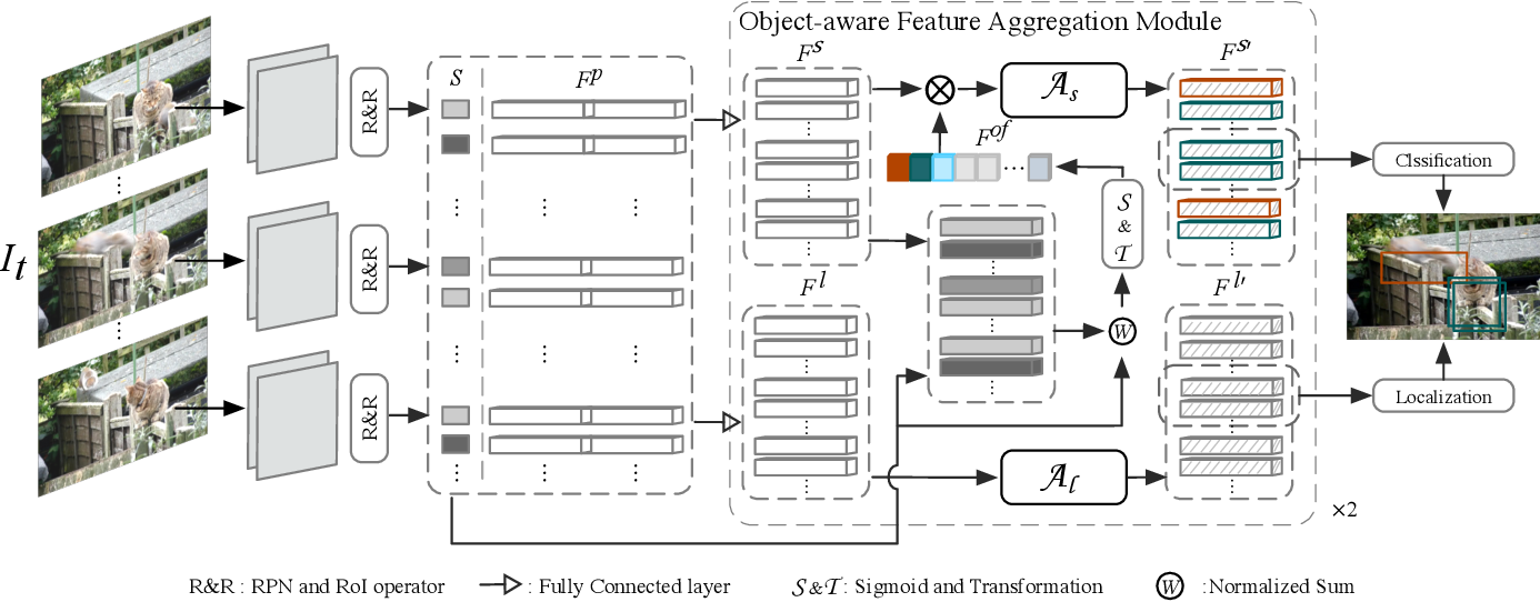 Figure 3 for Object-aware Feature Aggregation for Video Object Detection