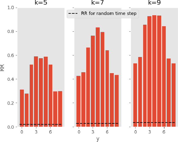 Figure 4 for Uncertainty-Aware Deep Ensembles for Reliable and Explainable Predictions of Clinical Time Series