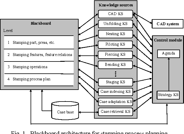 Figure 1 from A Hybrid Intelligent System for Stamping