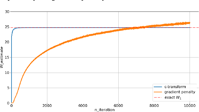 Figure 1 for Wasserstein GANs Work Because They Fail (to Approximate the Wasserstein Distance)