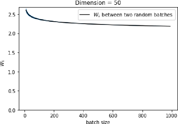 Figure 4 for Wasserstein GANs Work Because They Fail (to Approximate the Wasserstein Distance)