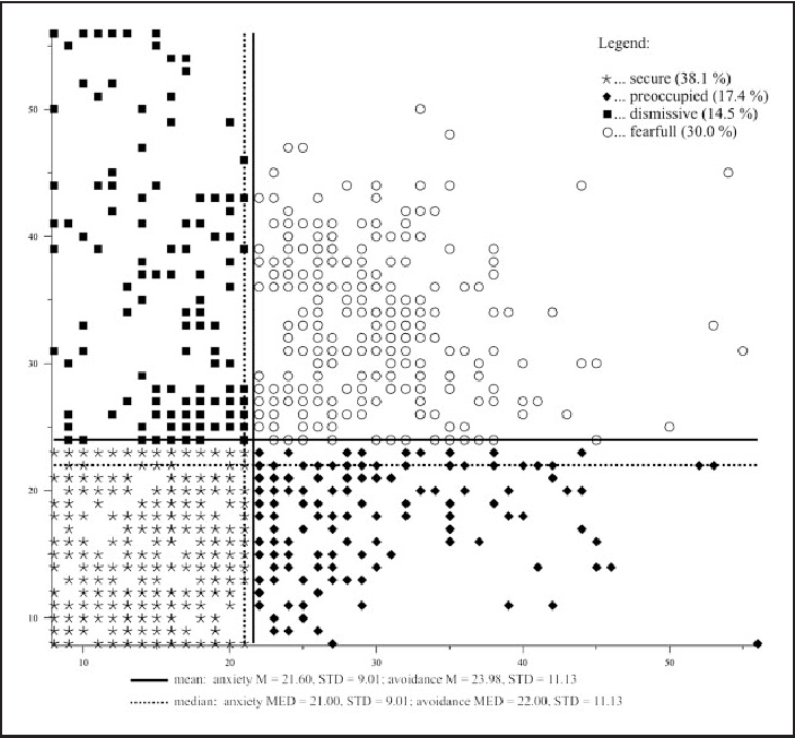 Figure 1 from Validation of a 16-Item Short Form of the Czech