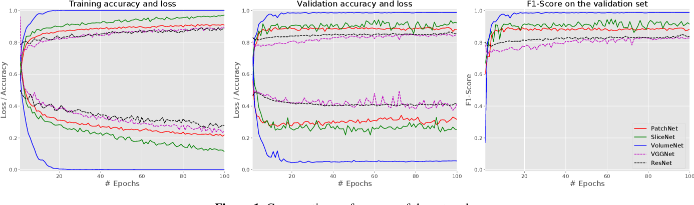 Figure 1 for Deep Radiomics for Brain Tumor Detection and Classification from Multi-Sequence MRI