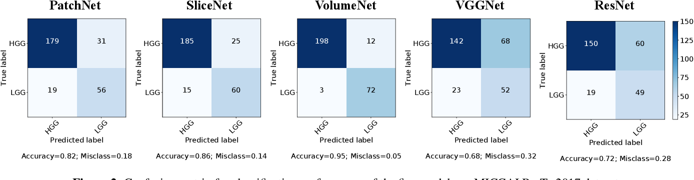 Figure 4 for Deep Radiomics for Brain Tumor Detection and Classification from Multi-Sequence MRI