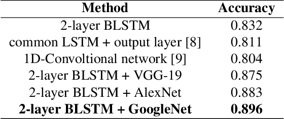 Figure 2 for Cogni-Net: Cognitive Feature Learning through Deep Visual Perception