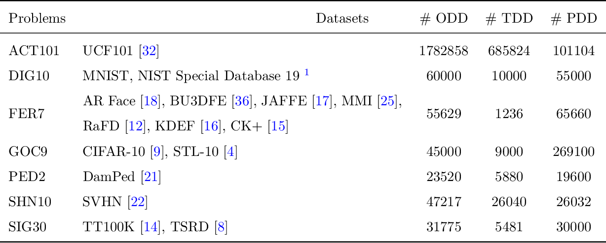 Figure 3 for Copycat CNN: Are Random Non-Labeled Data Enough to Steal Knowledge from Black-box Models?