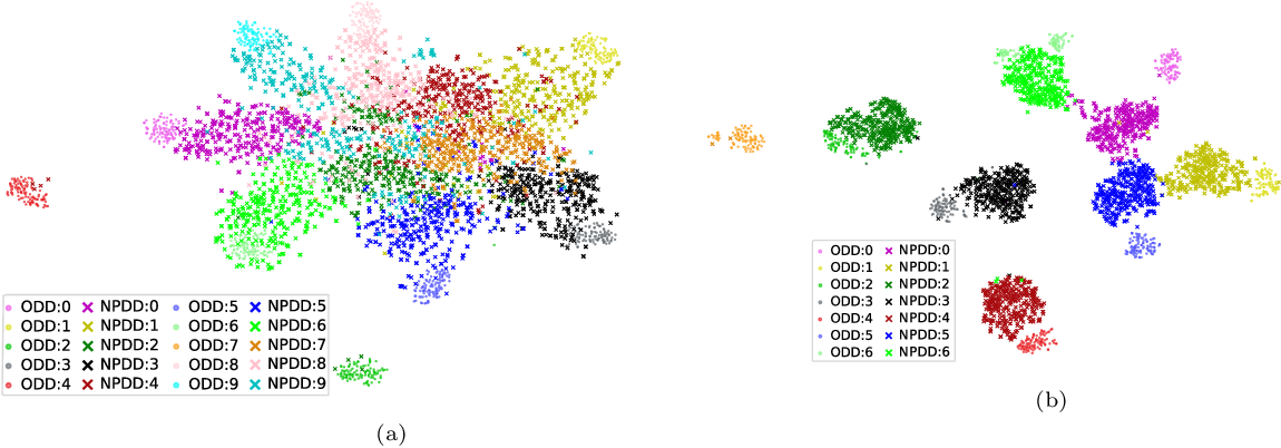 Figure 4 for Copycat CNN: Are Random Non-Labeled Data Enough to Steal Knowledge from Black-box Models?