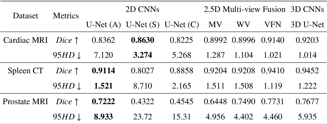 Figure 2 for Exploring Efficient Volumetric Medical Image Segmentation Using 2.5D Method: An Empirical Study