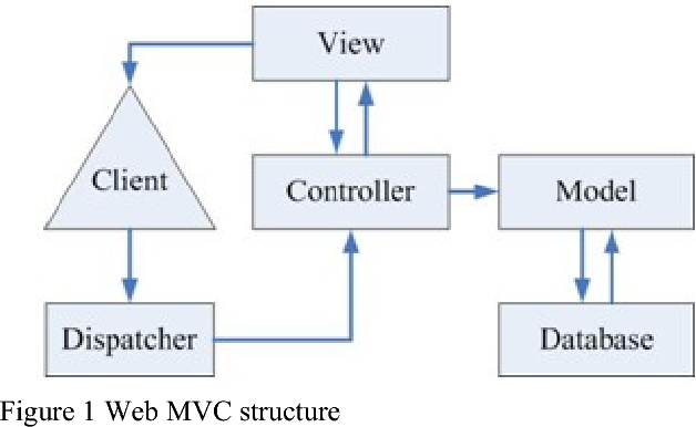 An online examination system based on uml modeling and mvc design figure 1 ccuart Image collections