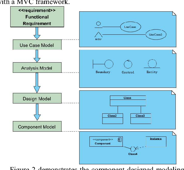 An online examination system based on uml modeling and mvc design figure 2 ccuart Image collections