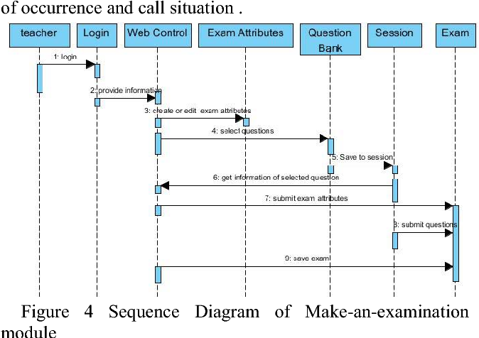 An online examination system based on uml modeling and mvc design figure 4 ccuart Images