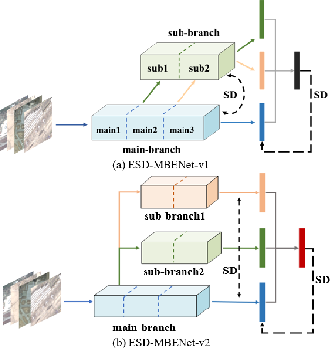 Figure 1 for Embedded Self-Distillation in Compact Multi-Branch Ensemble Network for Remote Sensing Scene Classification