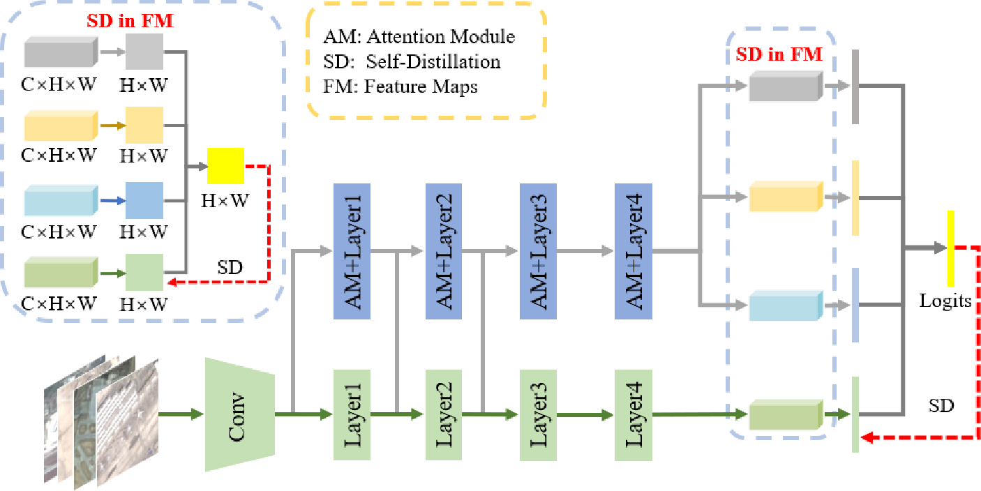 Figure 2 for Embedded Self-Distillation in Compact Multi-Branch Ensemble Network for Remote Sensing Scene Classification