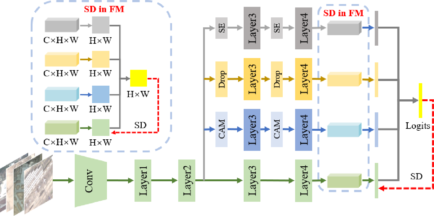 Figure 3 for Embedded Self-Distillation in Compact Multi-Branch Ensemble Network for Remote Sensing Scene Classification