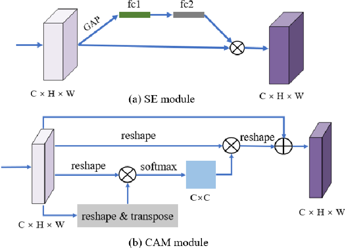 Figure 4 for Embedded Self-Distillation in Compact Multi-Branch Ensemble Network for Remote Sensing Scene Classification
