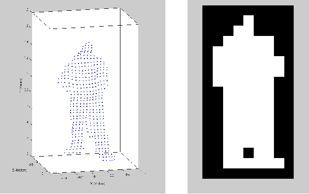 Figure 4 from Pedestrian Tracking With A Low-Cost 3D LIDAR
