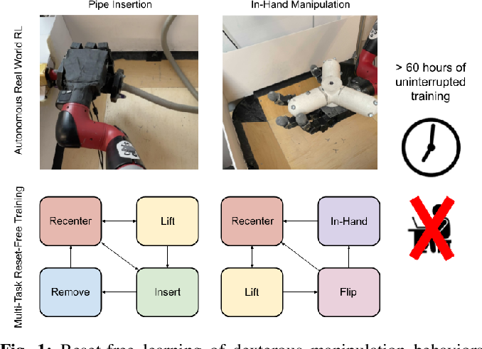 Figure 1 for Reset-Free Reinforcement Learning via Multi-Task Learning: Learning Dexterous Manipulation Behaviors without Human Intervention