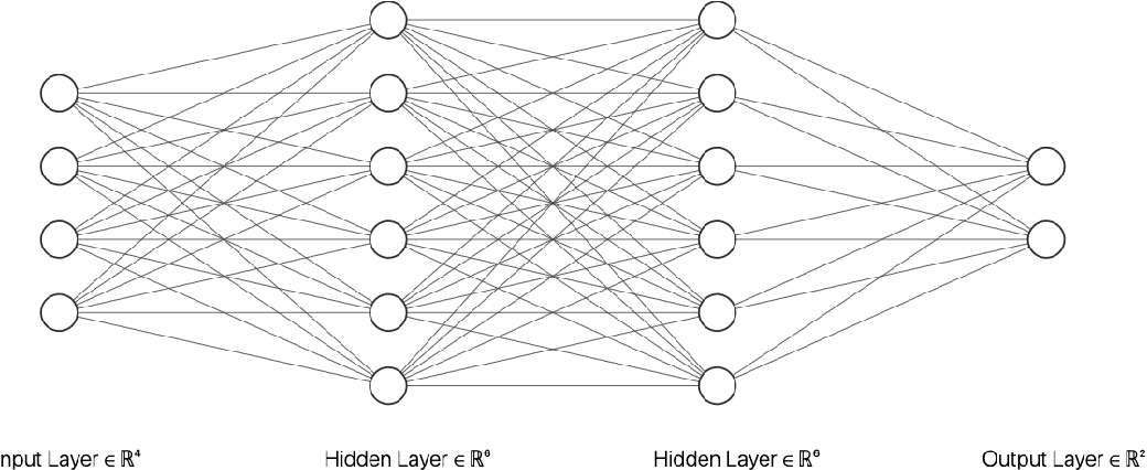 Figure 1 for An FPGA Accelerated Method for Training Feed-forward Neural Networks Using Alternating Direction Method of Multipliers and LSMR