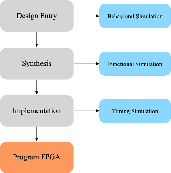 Figure 4 for An FPGA Accelerated Method for Training Feed-forward Neural Networks Using Alternating Direction Method of Multipliers and LSMR