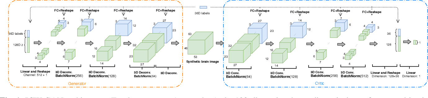 Figure 1 for FMRI data augmentation via synthesis