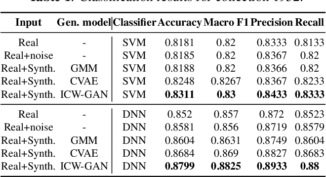 Figure 2 for FMRI data augmentation via synthesis