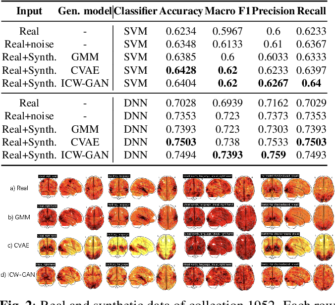 Figure 3 for FMRI data augmentation via synthesis
