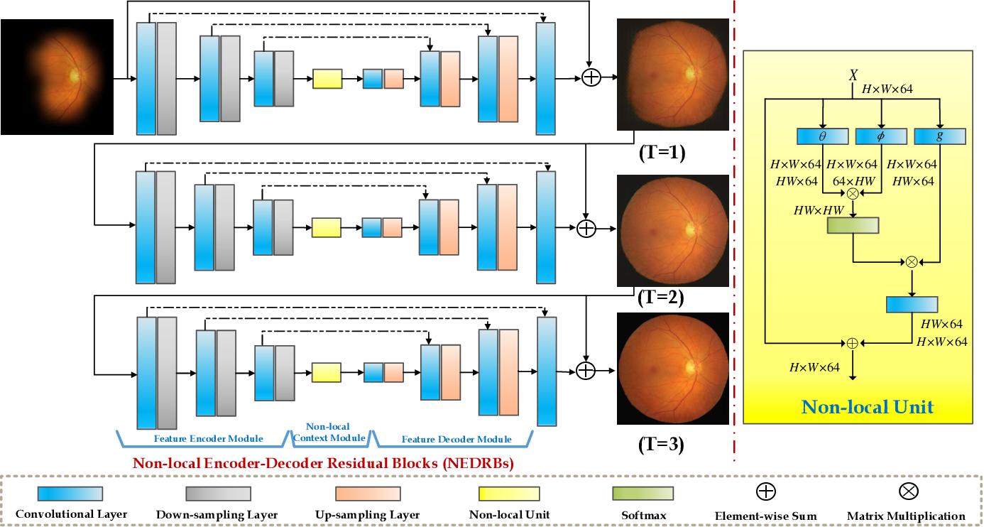 Figure 2 for NuI-Go: Recursive Non-Local Encoder-Decoder Network for Retinal Image Non-Uniform Illumination Removal