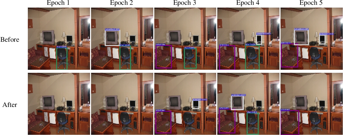 Figure 3 for Object Detection as a Positive-Unlabeled Problem