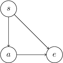 Figure 3 for Sequential Extensions of Causal and Evidential Decision Theory