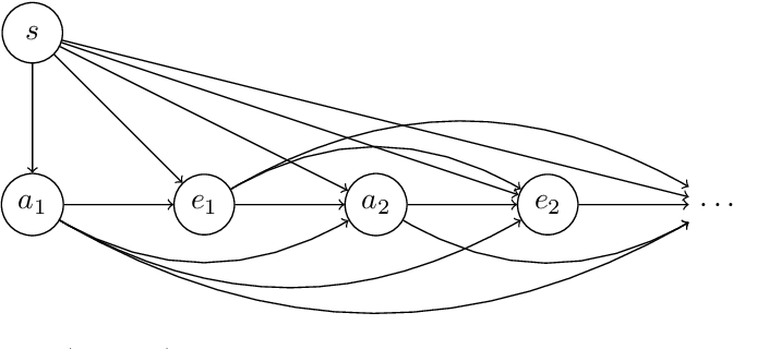 Figure 4 for Sequential Extensions of Causal and Evidential Decision Theory