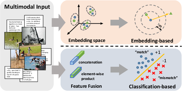 Figure 1 for Matching Images and Text with Multi-modal Tensor Fusion and Re-ranking