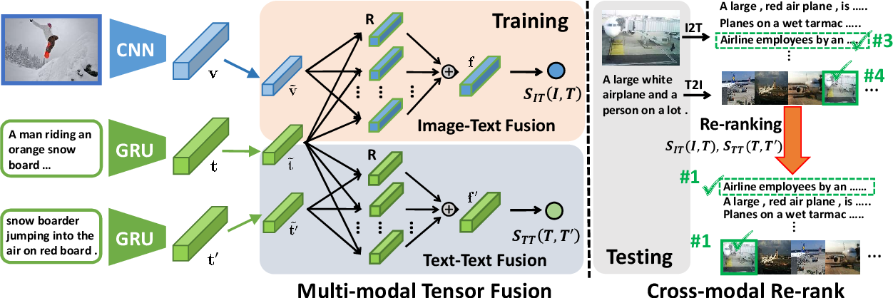 Figure 3 for Matching Images and Text with Multi-modal Tensor Fusion and Re-ranking