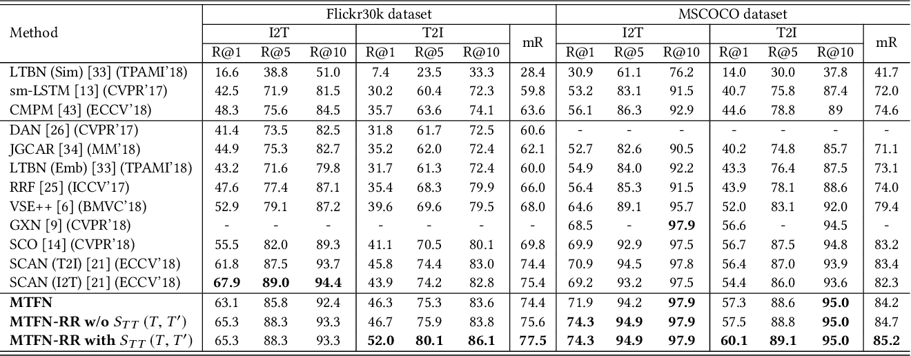 Figure 2 for Matching Images and Text with Multi-modal Tensor Fusion and Re-ranking