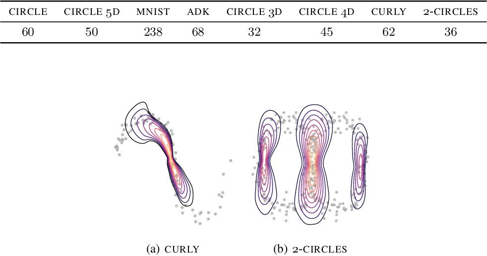 Figure 2 for Bayesian Quadrature on Riemannian Data Manifolds