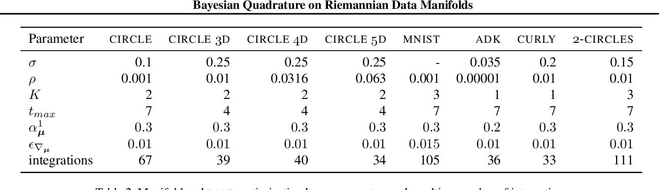 Figure 4 for Bayesian Quadrature on Riemannian Data Manifolds