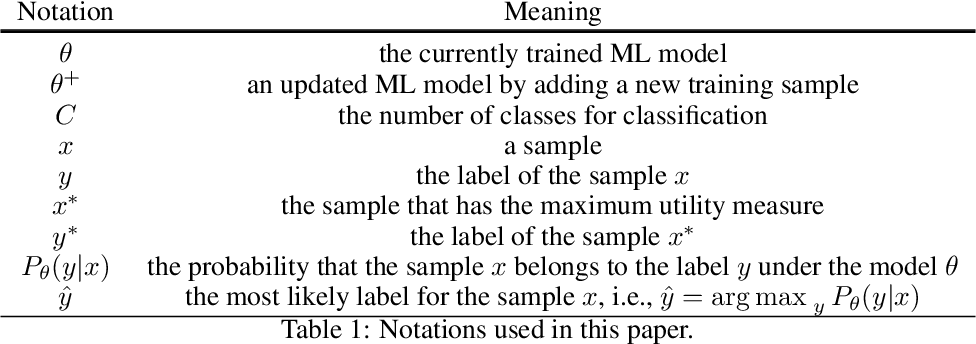 Figure 2 for Food Science Spectroscopy Model Training: Improving Data Efficiency Using Active Learning and Semi-Supervised Learning