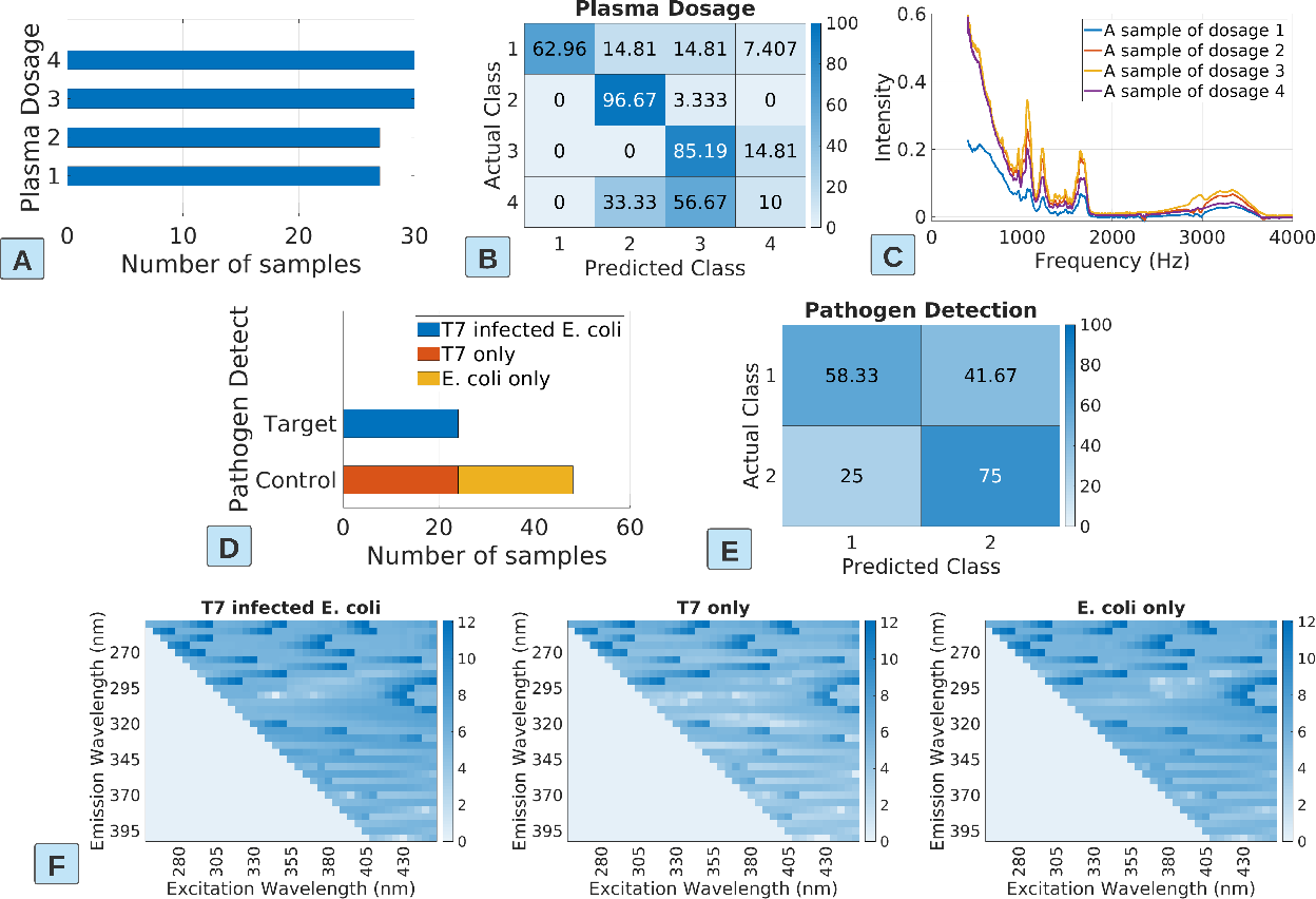 Figure 3 for Food Science Spectroscopy Model Training: Improving Data Efficiency Using Active Learning and Semi-Supervised Learning