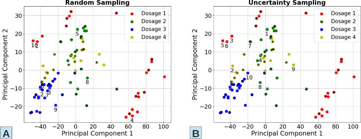 Figure 4 for Food Science Spectroscopy Model Training: Improving Data Efficiency Using Active Learning and Semi-Supervised Learning