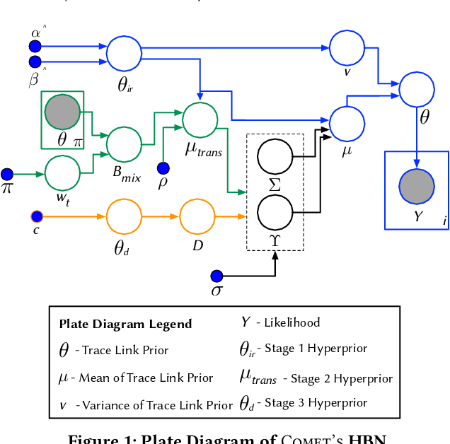 Figure 1 for Improving the Effectiveness of Traceability Link Recovery using Hierarchical Bayesian Networks