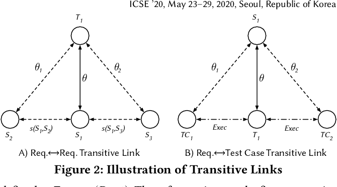 Figure 3 for Improving the Effectiveness of Traceability Link Recovery using Hierarchical Bayesian Networks
