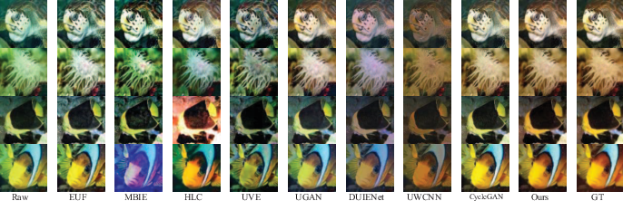 Figure 2 for MLFcGAN: Multi-level Feature Fusion based Conditional GAN for Underwater Image Color Correction