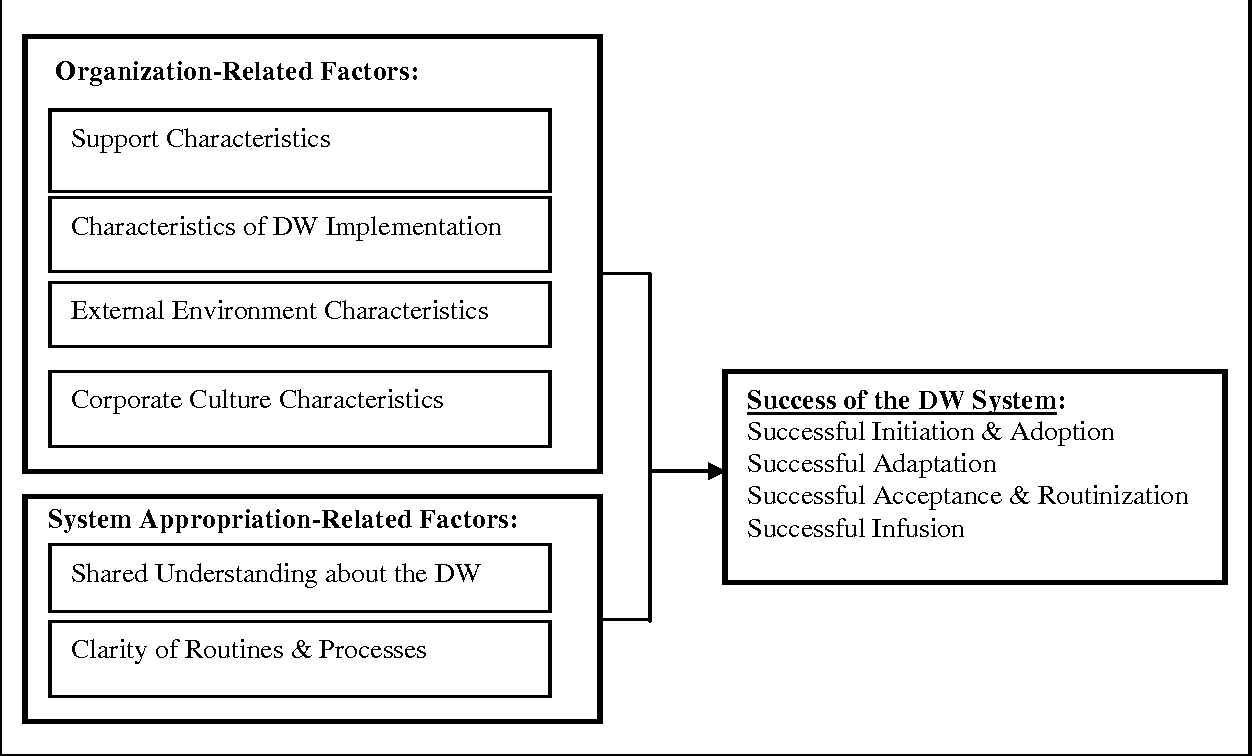 PDF] The Impact of System Appropriation-Related Factors on